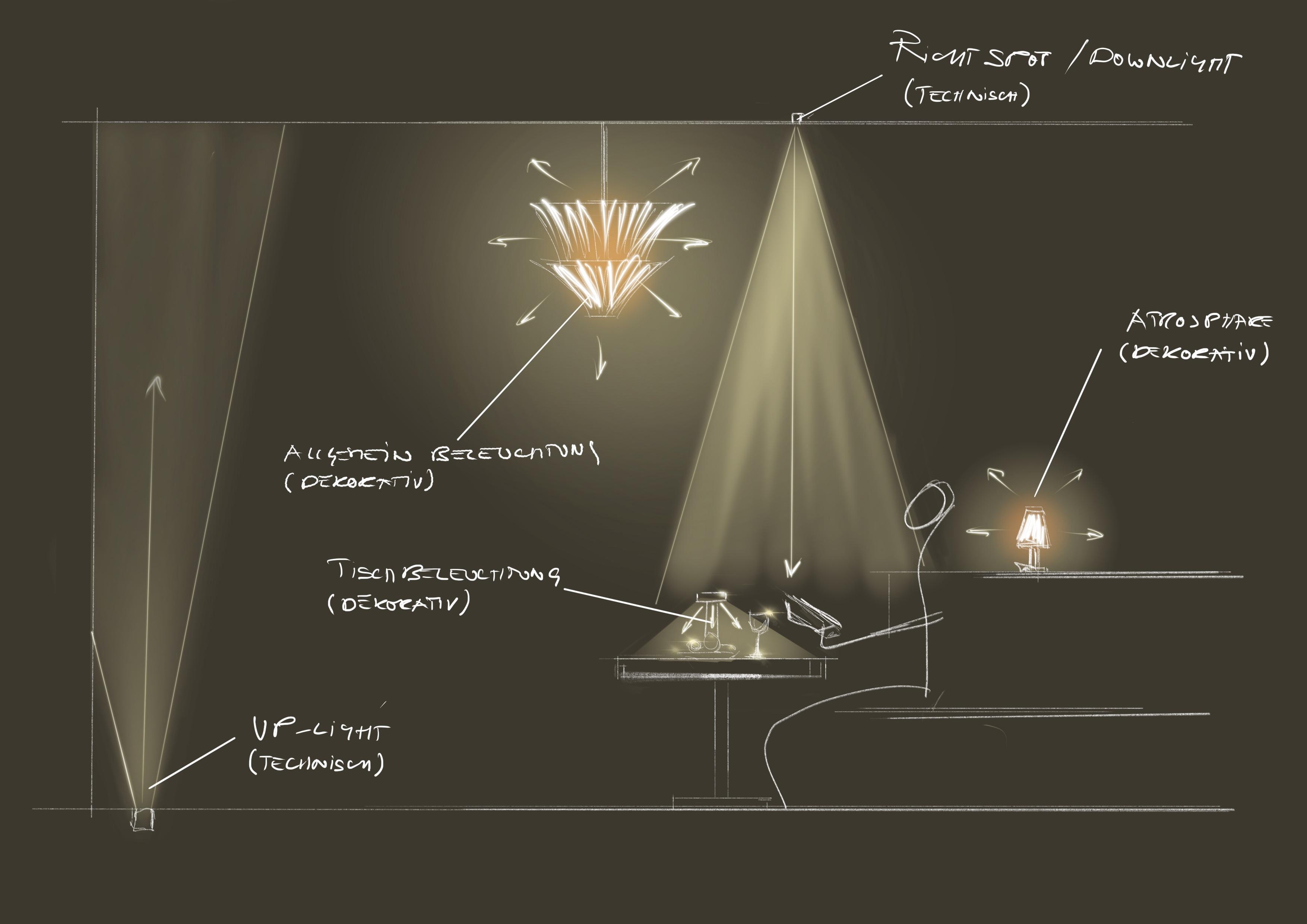 Lichtkonzept Prinzipskizze