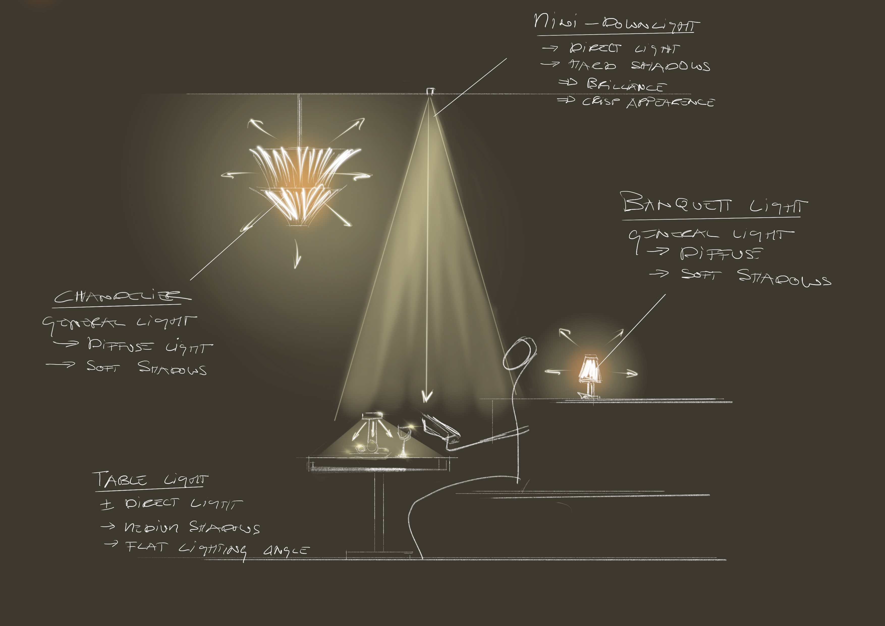 Lichtkonzept-Prinzipschnitt